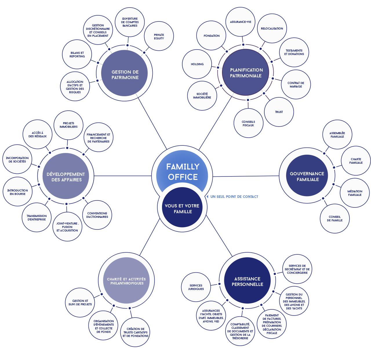 Les services de family office regroupent une très large palette de domaines différents allant de la gestion de fortune aux conseils juridiques en passant par la philanthropie et les services de conciergerie.