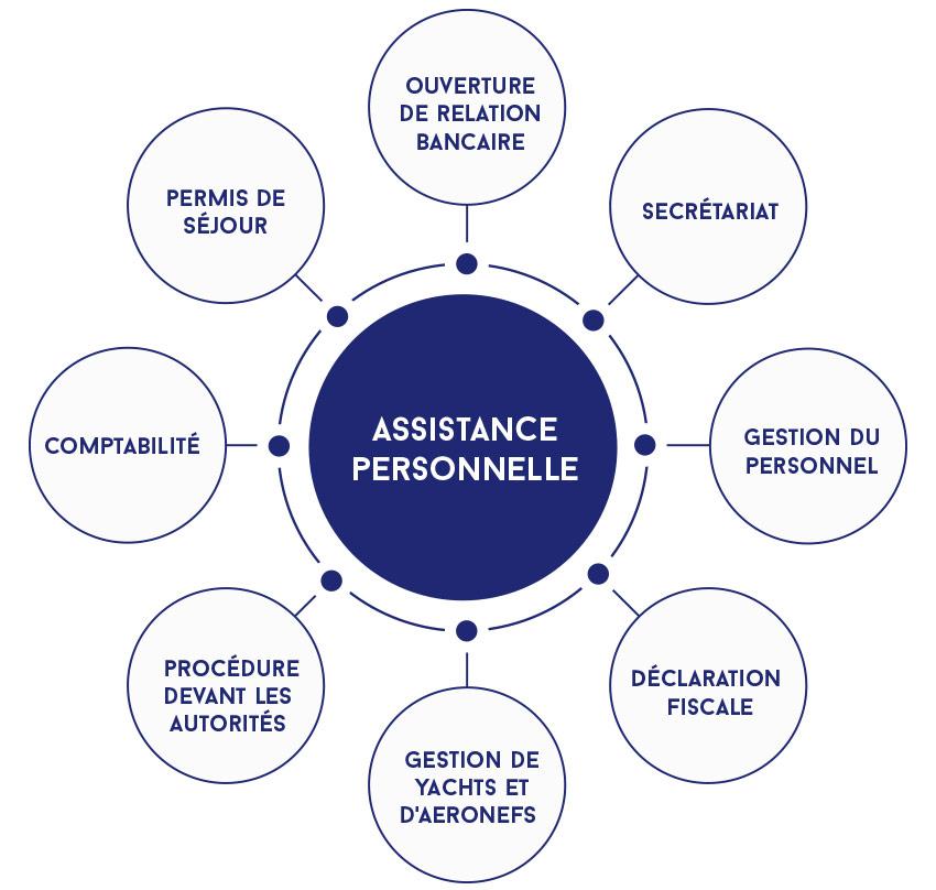L'assistance personnelle de notre family office comprend notamment les services de conciergerie, les services légaux, la comptabilité, la gestion du personnel, des yachts et des aéronefs ainsi que les services de secrétariat.